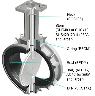 Selecting A Valve By Application Butterfly Valve Kitz